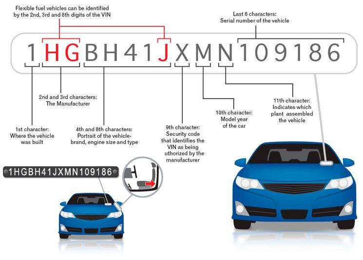 Документы для регистрации автомобиля в ГИБДД в 2019 году