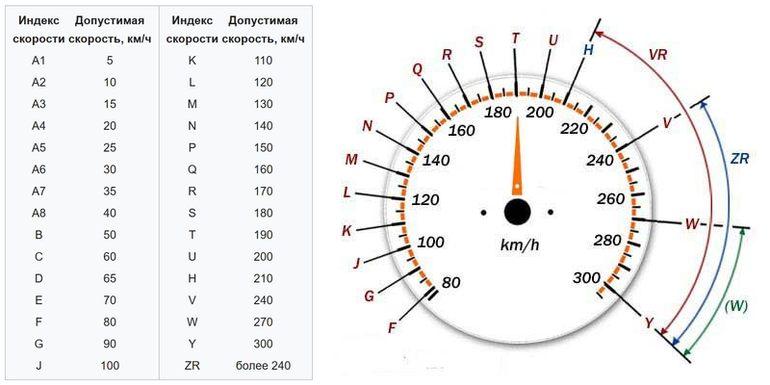 Маркировка шин — расшифровка цифр, кодов и обозначений на колёсах