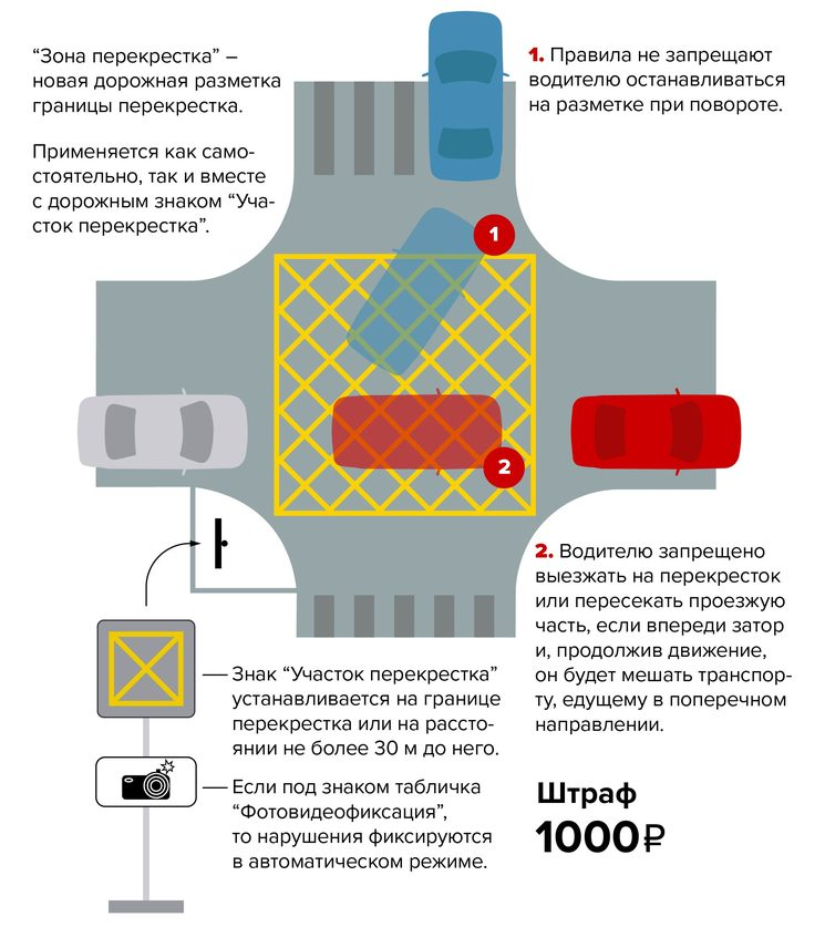 Новый штраф за остановку на «вафельнице» в 1000 рублей